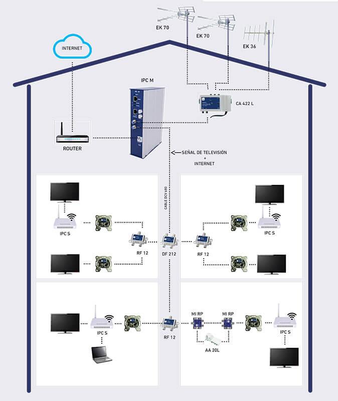 Internet a través de cable coaxial